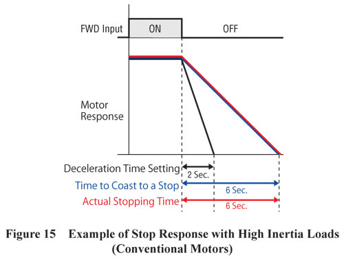 Conventional Motor Strop Response