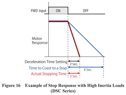 DSC Serie Stop Response with High Inertia Loads