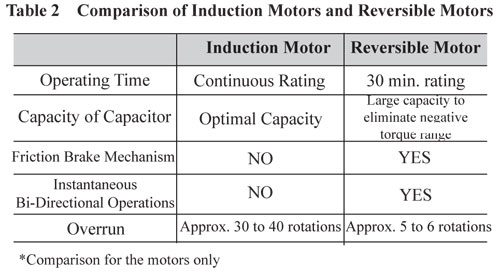 Induction and Reversible Motor Comparison