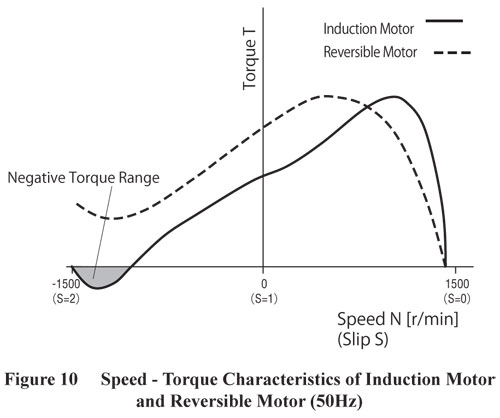 Induction and Reversible Motor Speed Torque