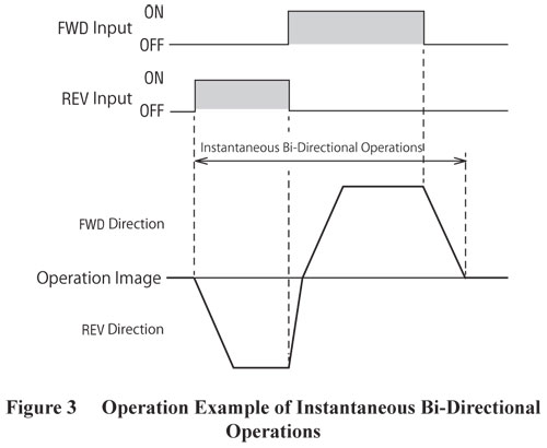 Instantaneous Bi-Directional Operations
