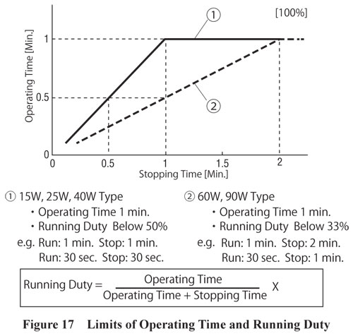 Limits of Operating Time and Running Duty