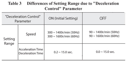 Setting range Differences due to Deceleration Control Parameter