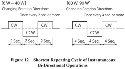 Shortest Repeating Cycle of Instantaneous Bi-Directional Operations