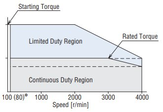 Speed Control Range