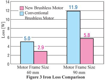 Brushless DC Motor Iron Loss Comparison
