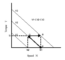 Rotational speed-Torque characteristics of a brushless DC motor
