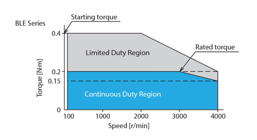 Brushless DC Motor Wide Range Speed Control