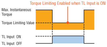 Torque Limiting Input