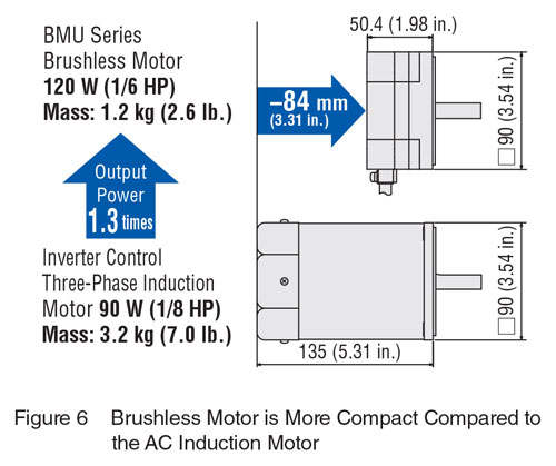 Brushless DC vs AC Motors Compact