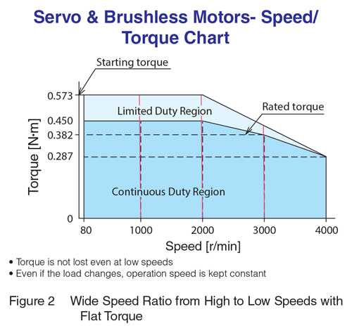 Servo & Brushless Speed Torque
