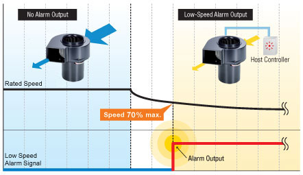 Low Speed Alarm