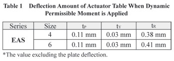 Deflection of When Moment is Applied to a Table