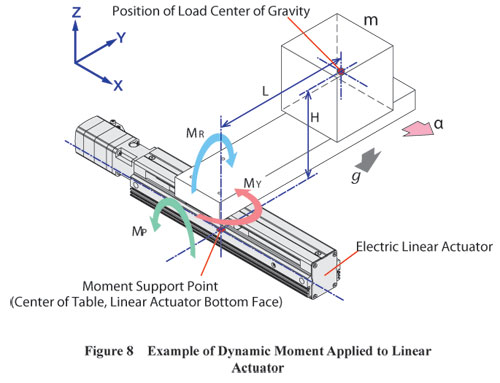 Dynamic Moment Applied to Linear Actuator Example