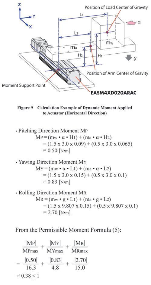 Dynamic Moment Applied to Actuator (Horizontal) Calculation Example