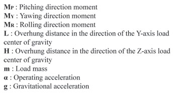 Dynamic Moment Terms