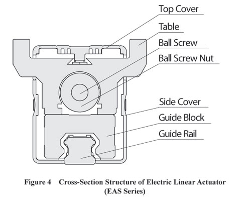 Electric Linear Actuator Structure Cross Section Structure
