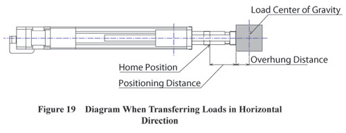 Electric Cylinder Transferring Loads in Horizontal Direction