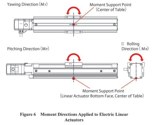 Electric Linear Actuators Moment Direction