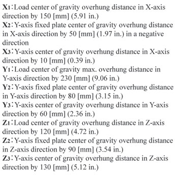 Load Center of gravity X and Y Axis