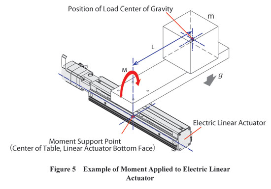 Moment Applied to Electric Linear Actuator Example