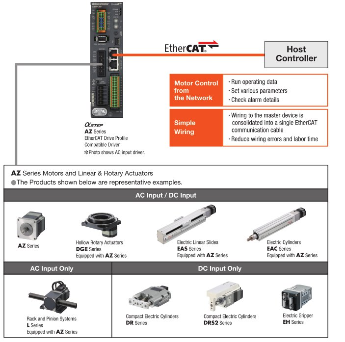 EtherCAT Network