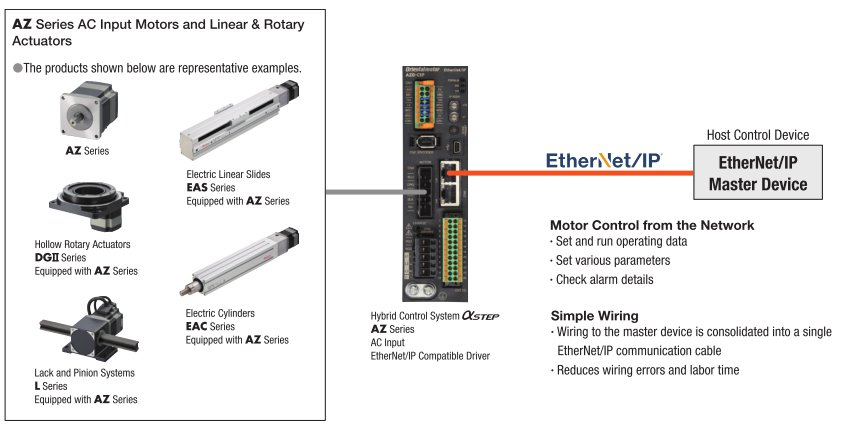 EtherNet/IP Network