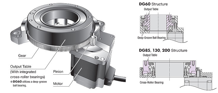 Rotary Actuator Features