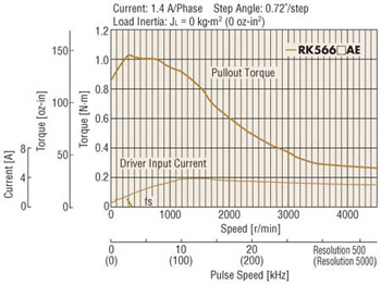5 Phase Stepper Motor Speed Torque Characteristics