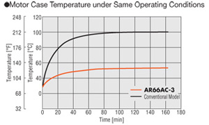 stepper motor temperature