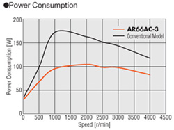stepper motor power consumption