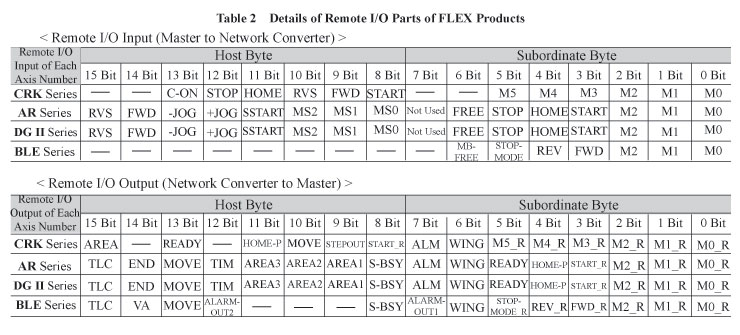 FLEX Products Remote I/O Parts