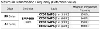 Maximum Transmission Frequency Chart