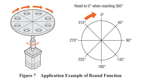 Round Function Application