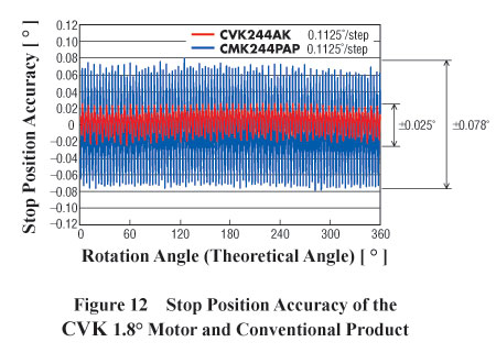 Stepper Motor CVK 1.8 Stop Positioning Accuracy