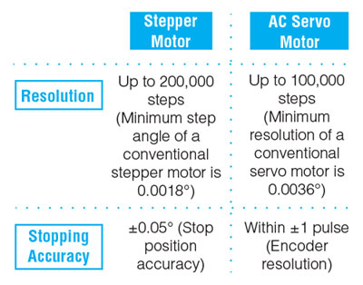 Stepper Motor vs Servo Resolution and Stopping Accuracy