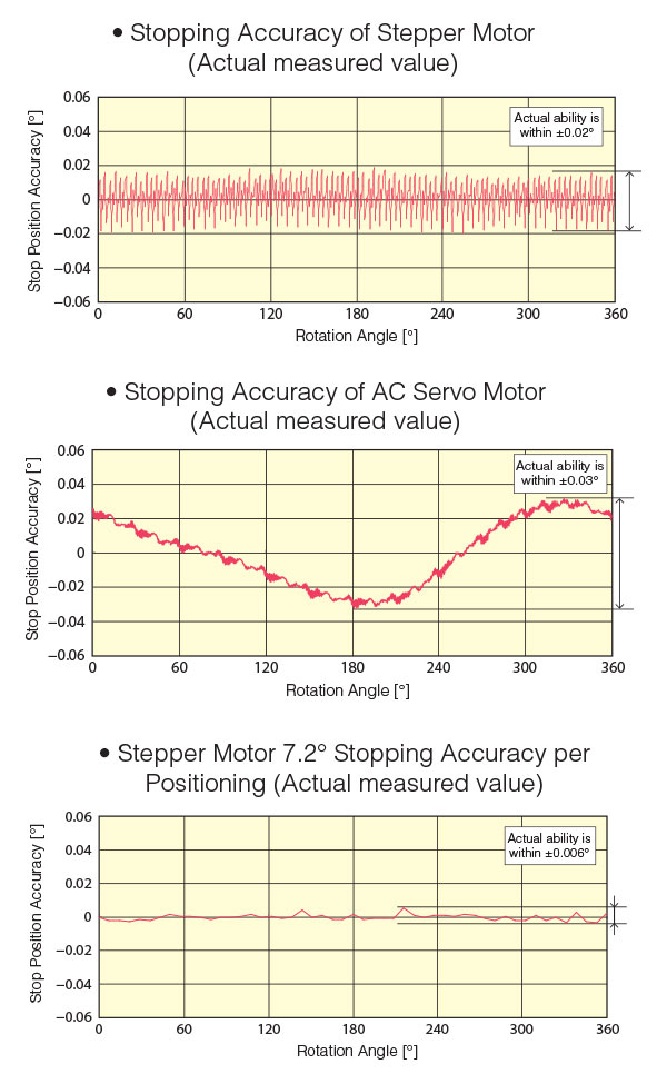 Stepper Motor vs Servo Stopping Accuracy