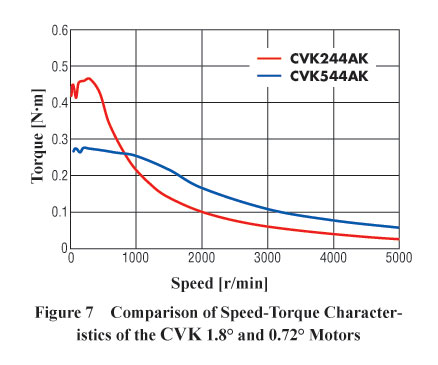 Stepper Motor CVK 1.7 0.72 Speed Torque Comparison
