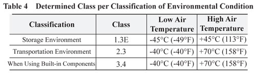 Determined Class per Environmental Condition