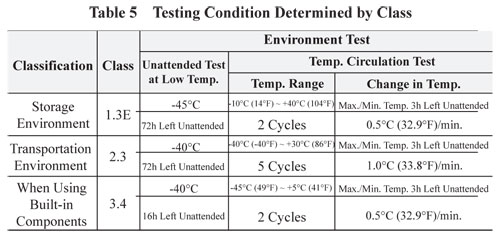 Environmental Testing Condition Determined by Class